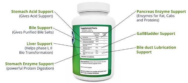 Gallbladder Formula